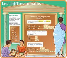 Fiche exposés : Les chiffres romains
