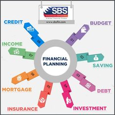 Make sure you discuss all aspects of your money with your Transparency leads way for in the best way. Speak to a planner here, Fit Team, Financial Planner, Savings Plan, Wealth Management, Budgeting, Investing, How To Plan, Money, Business