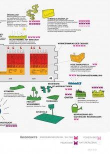 Energieeffizienz geplanter ökologischer Sanierungsmaßnahmen für Haus 13