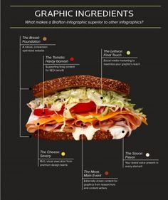 I like this info graphic because the way they are trying to show how to make an info graphic. It is shown as a sandwich, and the different components are displayed in different ways.