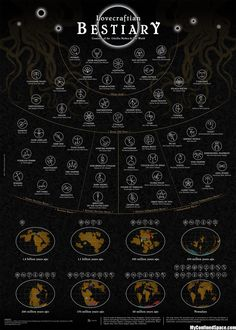 A Lovecraftian Bestiary here's an excellent full-size map of H. P. Lovecraft's Cthulhu Mythos beings, ranked by hierarchy.