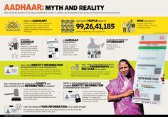Aadhar Myth and Reality