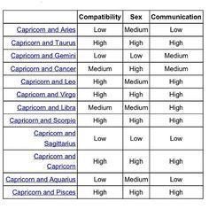 capricorn compatibility chart - Google Search