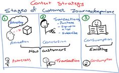 3 Core Concepts for a Successful Digital Content Strategy