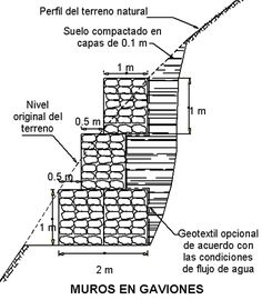 Resultado de imagen para malla para gavion Gabion Retaining Wall, Retaining Wall Blocks, Foster House, Autocad, Landscape Architecture, Interior Decorating, Engineering, Floor Plans, Backyard