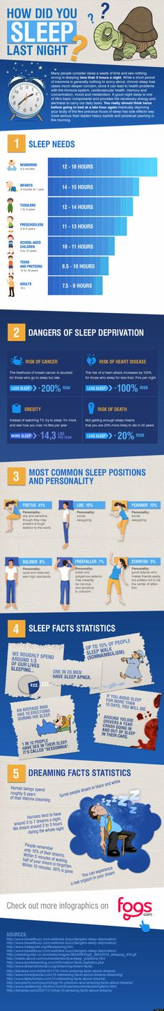 Good sleep = long healthy life.  Regular sleep needs by age, the dangers of sleep deprivation, the relation of sleep postures and personality and even more for the most rela...