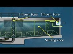WSO Water Treatment Grade 1: Sedimentation & Clarifiers, Ch. 9 - YouTube