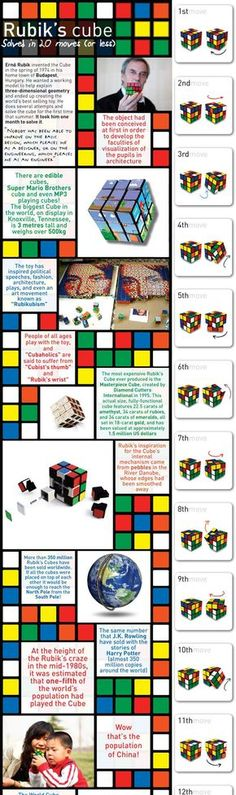 All you need to know about Rubik's Cube…