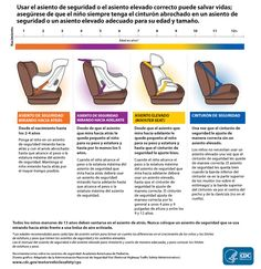 Know the stages Make sure children are properly buckled in a car seat, booster seat, or seat belt— whichever is appropriate for their weight, height, and age. Front Facing Car Seat, Forward Facing Car Seat, Car Seat Guidelines, Buy Used Cars, Booster Car Seat, Car Advertising, Baby Car Seats, Infographic, Low Stool