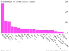 go crim! # of affluent female alums knocks the rest of the country out of the water..