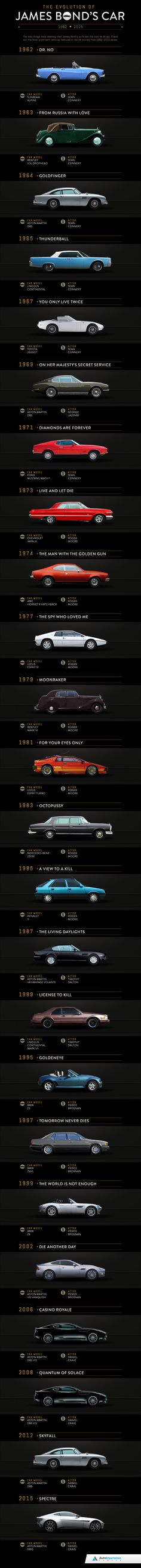 The Evolution of James Bond's Car!                                                                                                                                                      More