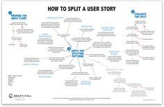 Good user stories follow Bill Wake's INVEST model. They're Independent, Negotiable, Valuable, Estimable, Small, and Testable. The small requirement drives us to split large stories. But the stories after splitting still have to follow the model. Many new agile Read More