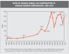 Ratio of CEO Pay to Workers' Pay