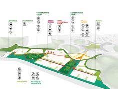 Universiti Teknologi Petronas Research Cluster – Sasaki Plans Architecture, Architecture Design, Landscape Architecture, Architecture Diagrams, Architecture Portfolio, Urban Landscape, Landscape Design, Parque Linear, Urban Design Diagram