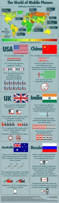Some Interesting facts about Mobile Phone Owners world wide [Infographic] | Tech Shortly
