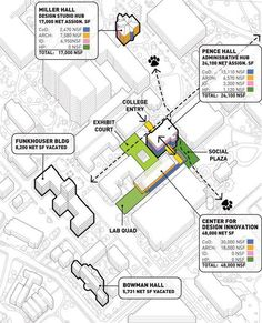 University of Kentucky College of Design by Studio Gang Architects / Redeveloping an Institutional Identity / Lexington, Kentucky, USA Highlights relant feature to diagram, could be main to less popular shops on street. Architecture Concept Diagram, Architecture Graphics, Architecture Drawings, Urban Analysis, Site Analysis, Ideas Paneles, Masterplan, Axonometric Drawing, Urban Design Diagram