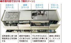 キッチン収納基礎講座 | クリナップオンラインショッピング