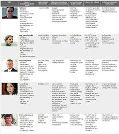 Kurzfassungen von Personas, Deutsch