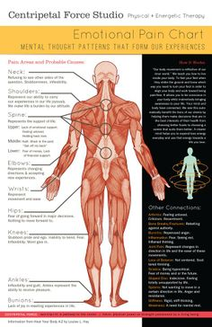 // Emotional Pain Chart - Mind Body Connection
