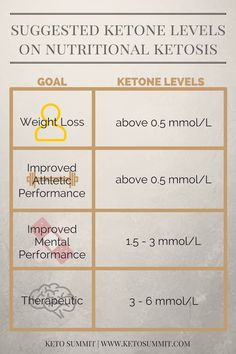 First things first – a quick 101 intro on what ketones actually are: Ketone bodies (or ketones) are produced by your liver during the break down of fatty acids when your body is low on glucose. Your body then uses these ketone bodies as fuel.