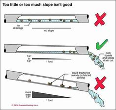Proper drain pipe slope (C) Carson Dunlop Associates