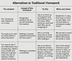 Alternatives To Homework: A Chart For Teachers | TeachThought