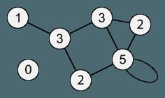 A network with each node labeled with its degree centrality, via Wikipedia.