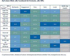 Übersicht Facebook Werbeformate und deren Nutzen für die Zielerreichung.