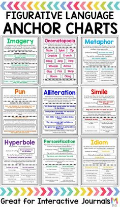 Figurative Language is one of my favorite things to teach my fourth grade students. This anchor charts are a huge teacher time saver and make it easy to teach students all about similes, metaphors, and Read more… Teaching Poetry, Teaching Grammar, Teaching Writing, Teaching English, English Grammar, Grammar Activities, English Language Arts, How To Teach Writing, Teaching Language Arts