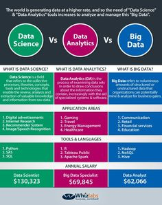Are you confused between Big Data, Data Science, and Data Analytics? Here's the comparison to differentiate - Data Science vs Big Data vs Data Analytics Computer Basics, Computer Coding, Computer Technology, Computer Programming, Medical Technology, Computer Science Major, Cloud Computing Technology, Python Programming, Teaching Technology
