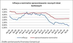 Inflacja a nominalne oprocentowanie rocznych lokat bankowych 2014 rok. Źródło www.comperia.pl