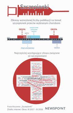 Okres wzmożonej liczby publikacji na temat szczepionka przeciw wybranym chorobom. Chart