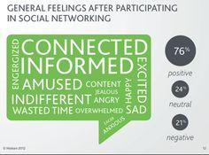 Las redes sociales generan sentimientos positivos @dreig #socialmedia