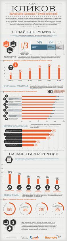Инфографика: исследование потребностей онлайн-покупателей