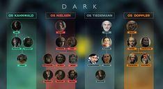 mapa das famílias de Dark