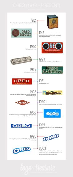 Oreo logo evolution on logotreasure.com