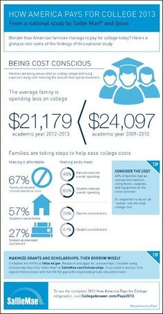 Americans are Finding New Ways to Pay for College