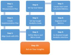 Google Analytics goals framework