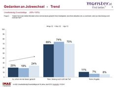 Monster.at Jobwechlserstudie 2013/2 Gedanken an den Jobwechsel: Trend steigend