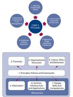 enterprise governance of information technology pdf