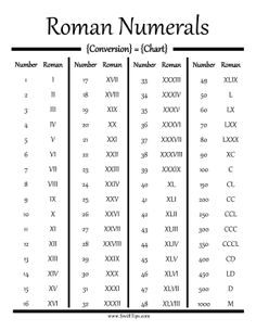 Convert standard numbers into Roman numerals using this printable conversion cha… – Tattoo Styles & Tattoo Placement Roman Numeral Tattoo Font, Roman Numbers Tattoo, Roman Numerals Chart, Roman Numeral Numbers, Roman Numeral 6, Roman Numeral Conversion, Number Tattoos, Number Tattoo Fonts, Mini Tattoos