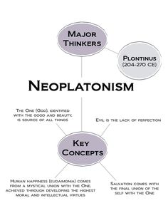 Neoplatonism. Major Thinkers include   Plotinus 204-270 CE. Key Concepts. The…