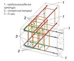 Concrete Structure, Building Structure, Building A House, Civil Engineering Design, Civil Engineering Construction, Design Engineer, Rebar Detailing, Building Foundation, Steel Frame Construction