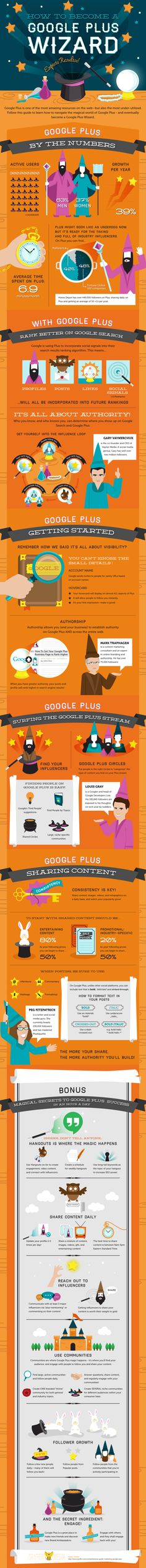 Google plus is one of the most amazing resources on the web-but also the most under-utilized. How to Become a Google Plus Wizard.
