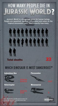 """In case you were wondering just how dangerous the dinosaurs in """"Jurassic World"""" actually are."""