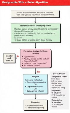 Acute Coronary Syndrom...
