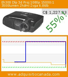 Eh300 Dlp 3d Proj 1080p 15000:1 3500lumen 2hdmi 2vga 6.86lb (Office Product). Drop 55%! Current price C$ 1,227.33, the previous price was C$ 2,699.00. http://www.adquisitiocanada.com/optoma/eh300-hd-1080p-3500-ansi