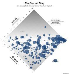 http://boxofficequant.com/wp-content/uploads/2011/01/Sequel-Map-1-4.png