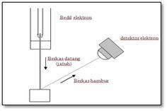 Difraksi elektron dan percobaan Davisson-Germer Line Chart, Dan, Diagram