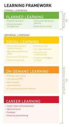 Designing Learning for a 21st Century Workforce